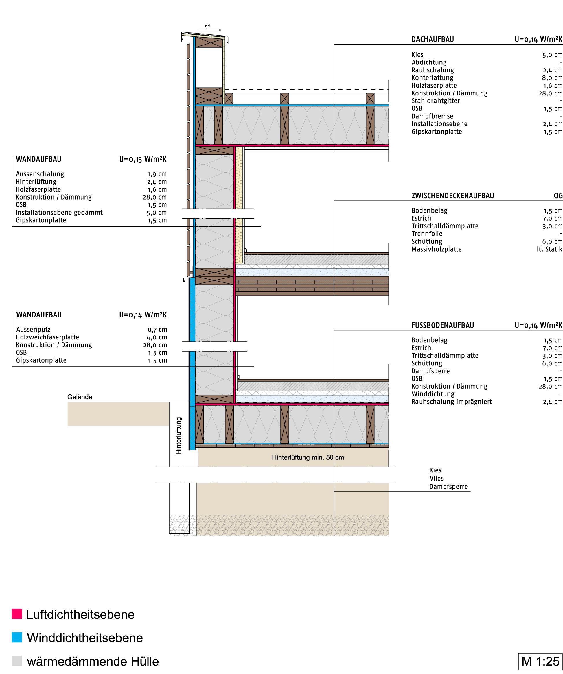 Gebäudeschnitt Grossbauten